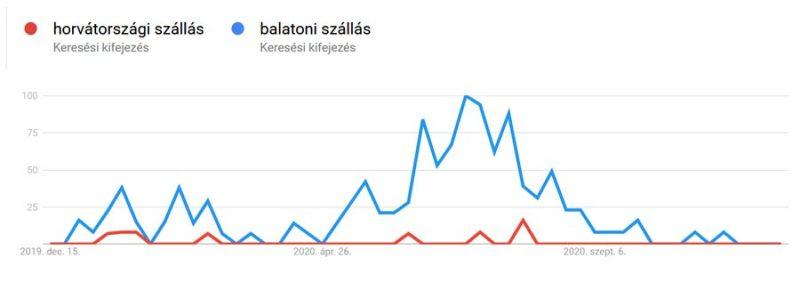 Balatoni szállás vagy Horvátország?