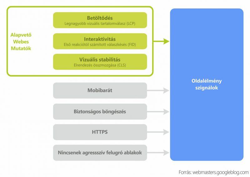 Core Web Vitals lényege