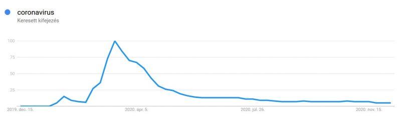 Coronavirus keresési trend 2020