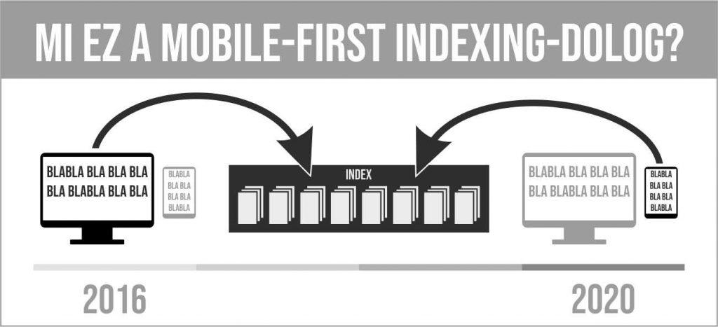 Mobile first indexing: mi ez egyáltalán?