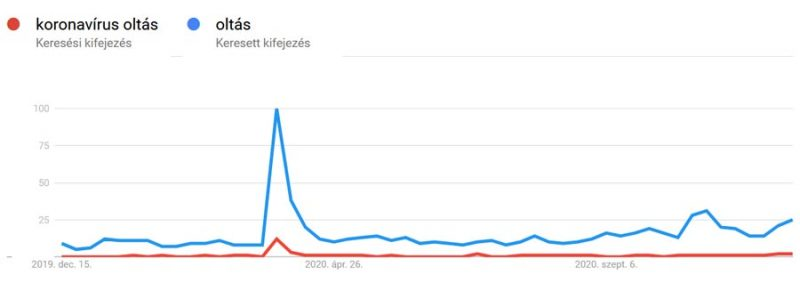 Oltás keresési trendje 2020