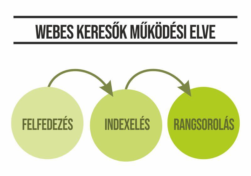 Webes keresők működési elve