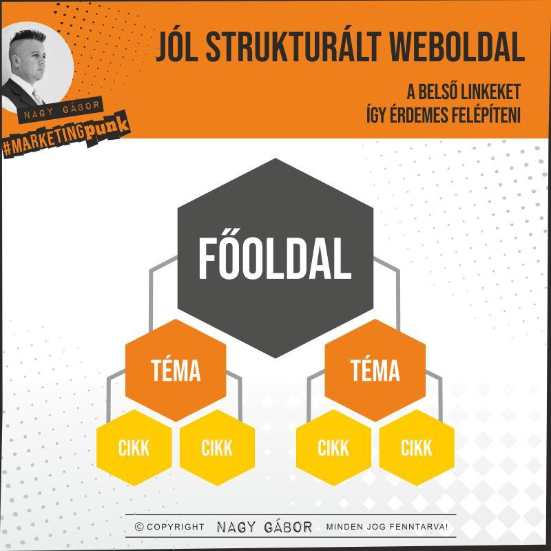 weboldal struktúra és belső linkek